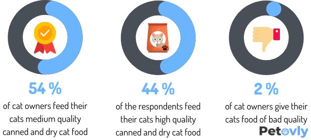 quality-of-cat-food